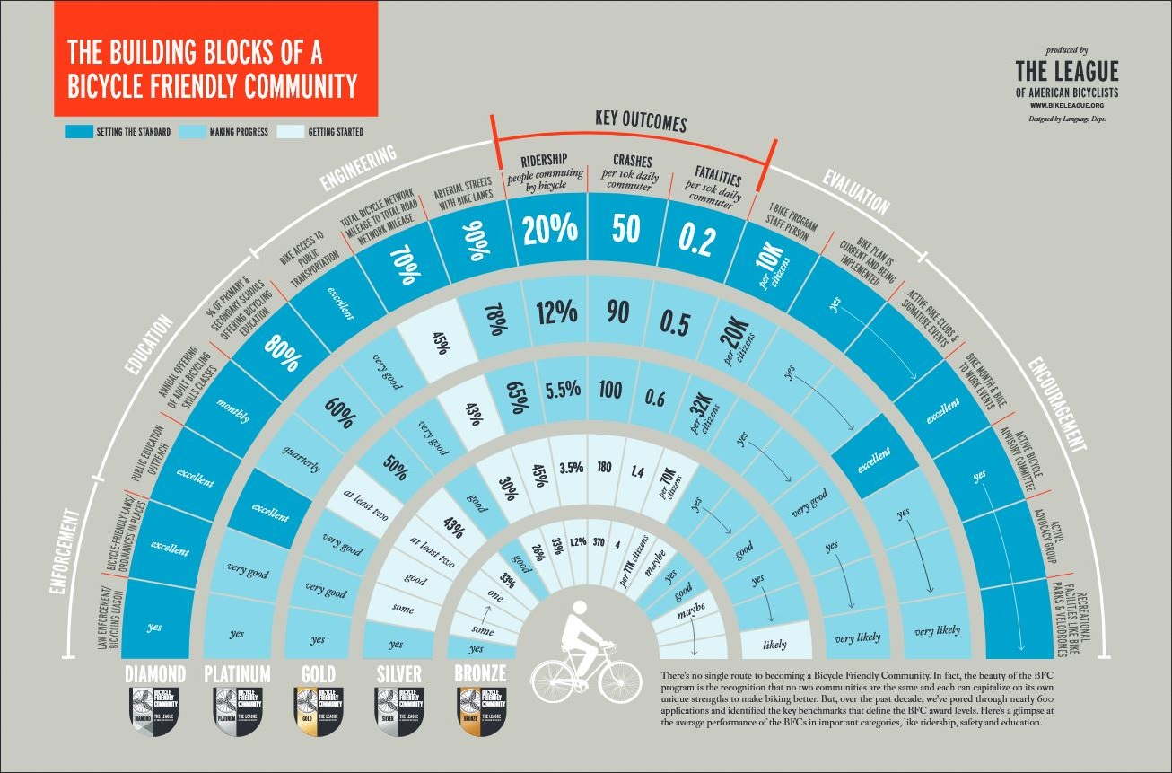 Bike Friendly Community Criteria chart